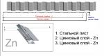 Металлопрофиль | Профнастил С-10 на забор или фасад