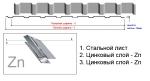 Металлопрофиль | Профнастил ПС-14/15 на забор и стены