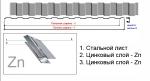 Металлопрофиль | Профнастил С-8 на забор или фасад
