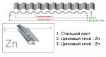 Металлопрофиль | Профнастил ПК-20/21 на кровлю и высокий забор